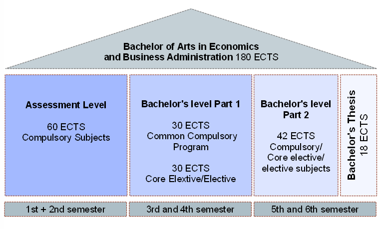 Archaeology 30 subjects of bachelor degree college job statistics