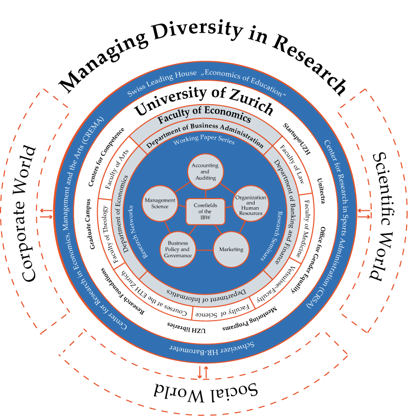 Managing-Diversity-in-Research